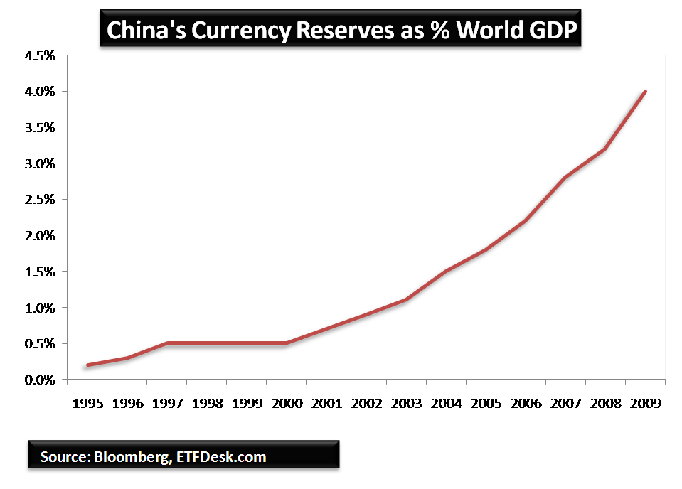 World's largest forex reserves