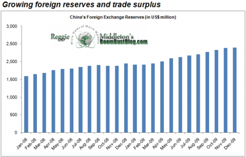 china_foreign_reserves_trade_surplus.png