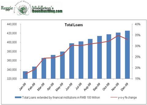 china_total_loans.png