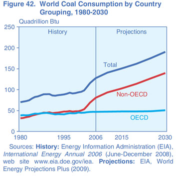world-coal-use-projection