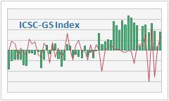 ICSC-Goldman Sachs Weekly Chain Store Sales