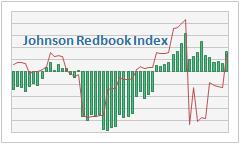 Johnson Redbook Weekly Retail Sales