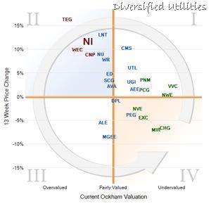 Diversified Utilities