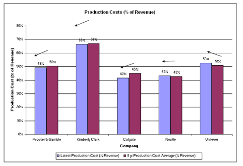 Comparative and Historical Production costs