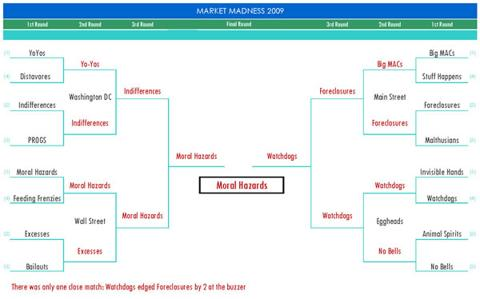 market_madness_bracket_sm11