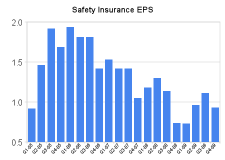 SAFT EPS History