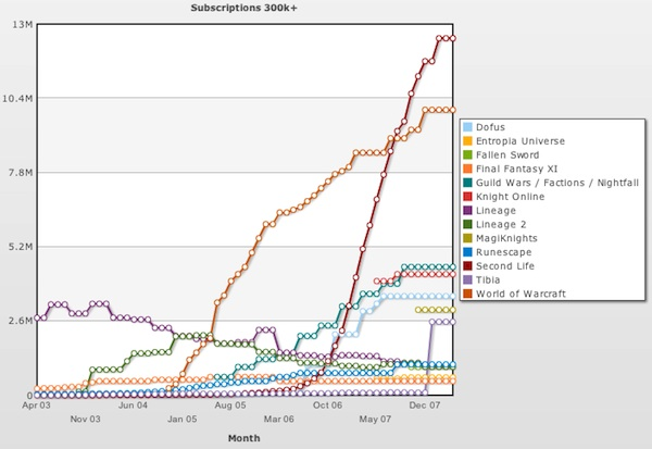 WoW 2007 Subscriber Chart