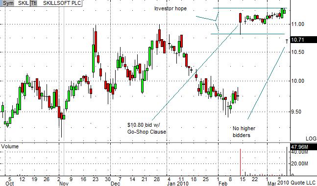 SKIL Chart 3-11-10
