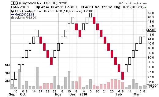EEB Brick Chart