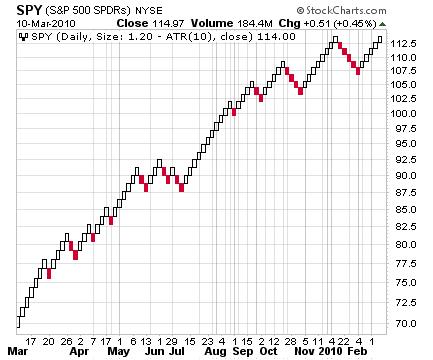 SPY Brick Chart