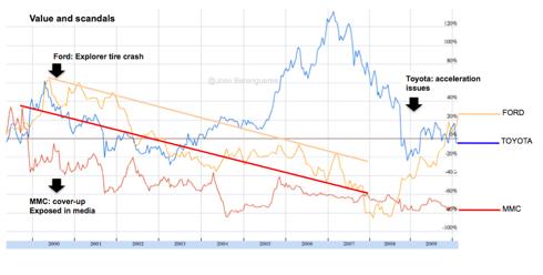 Toyota, Mitsubishi decline, Ford turnarorund