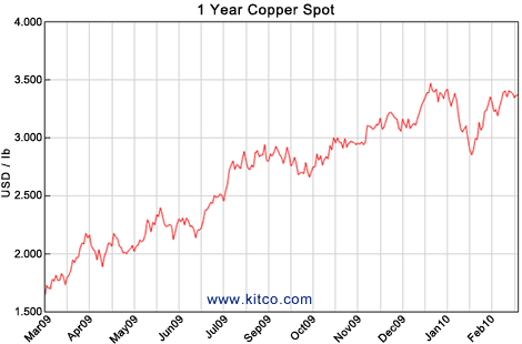 1-Year Copper Spot