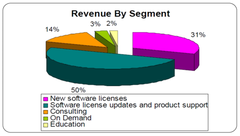 Revenue By Segment (click to enlarge)