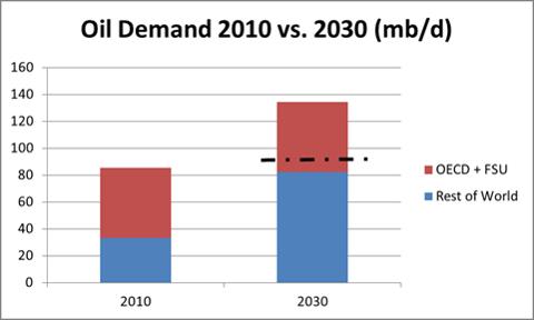 Oil Demand 2010 vs. 2030