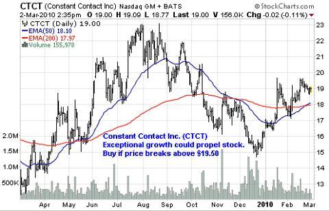 Constant Contact Inc. (<a href='http://seekingalpha.com/symbol/CTCT' title='Constant Contact, Inc.'>CTCT</a>)