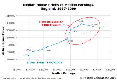 Median House Prices vs Median Earnings, England, 1997-2009