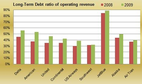 LT Debt ratio
