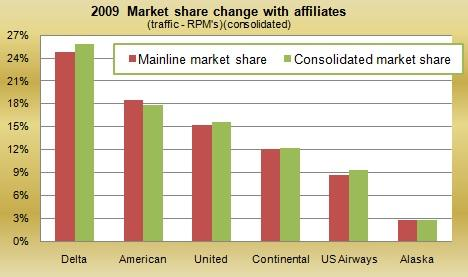 Market share with affiliates
