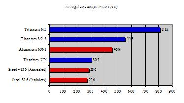 Strength-to-Weight Ratios (ksi)
