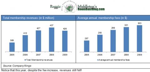 ppd_member_revenues.png