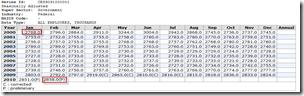 jobs-2010-02-federal