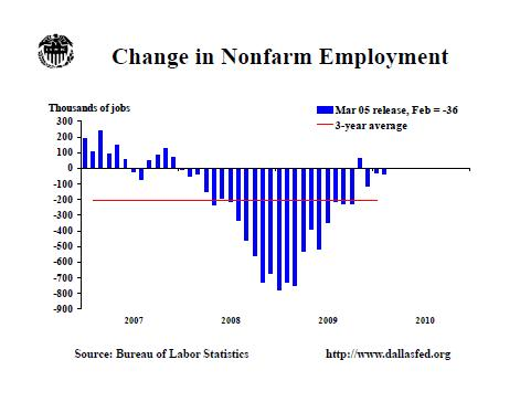 low employment growthc