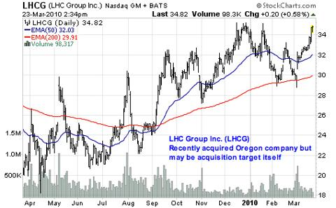 LHC Group Inc. (<a href='http://seekingalpha.com/symbol/LHCG' title='LHC Group'>LHCG</a>)