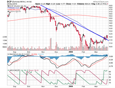 DCP stock chart - trend buster