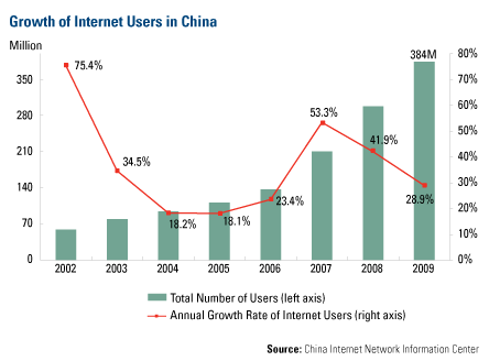 Growth of Internet Users in China 032510