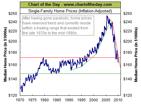 20100326 CHART OF THE DAY: GAUGING THE WEAKNESS IN HOUSING