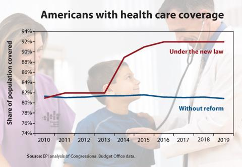 US-healthcare