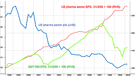 US-Pharma-EPS-Growth-Sp-500-Compare