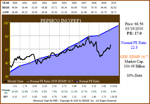 Figure 3. PEP price and normal PE (click to enlarge)