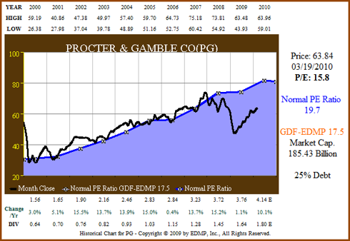 Figure 4. PG price and normal PE (click to enlarge)