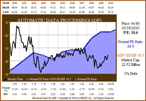 Figure 5. ADP price and normal PE (click to enlarge)