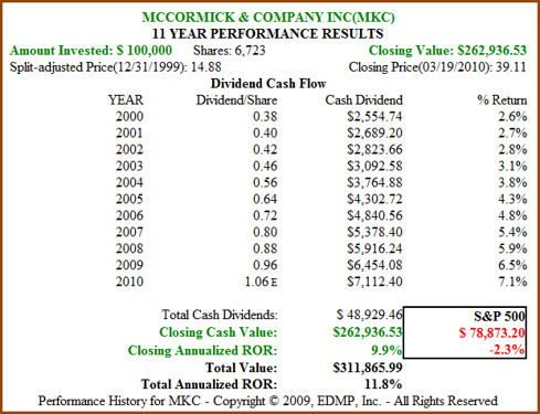 Figure 6B. MKC 11yr Dividend and Price Performance (click to enlarge)