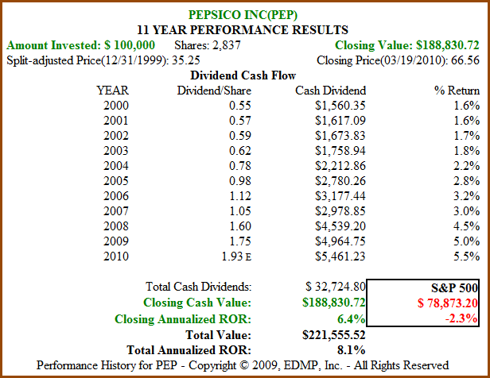 Figure 7B. PEP 11yr Dividend and Price Performance (click to enlarge)