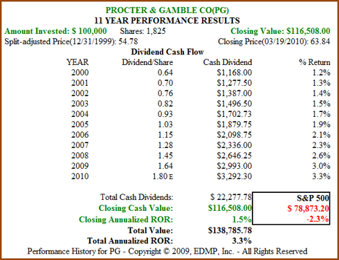 Figure 8B. PG 11yr Dividend and Price Performance (click to enlarge)