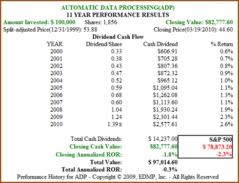 Figure 9B. ADP 11yr Dividend and Price Performance (click to enlarge)