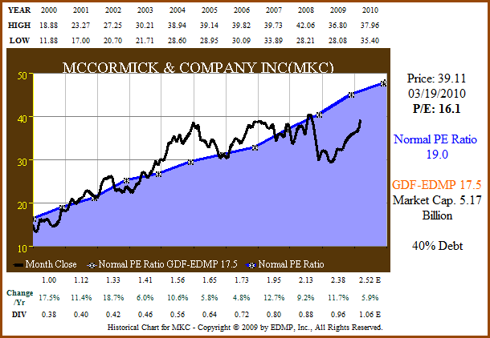 Figure 2. MKC price and normal PE (click to enlarge)