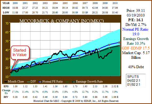 Figure 6A. MKC 11yr EPS Growth correlated to Price (click to enlarge)