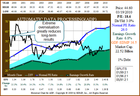 Figure 9A. ADP 11yr EPS Growth correlated to Price (click to enlarge)