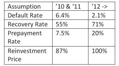 tetragon financial group valuation