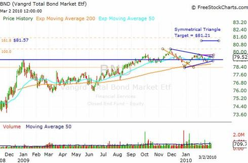 BND ETF - Long Term