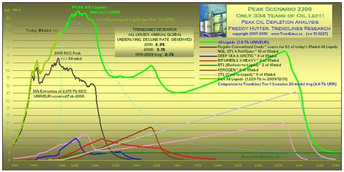 peak oil forecast - click to enlarge