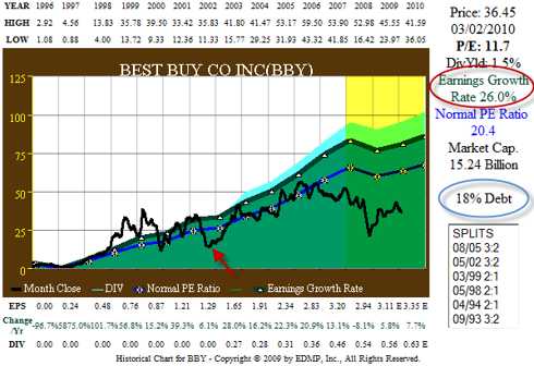Figure 2. BBY 15yr EPS Growth correlated to Price