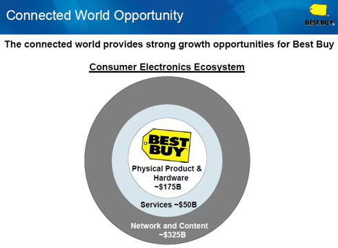 Figure 6. World of Opportunity