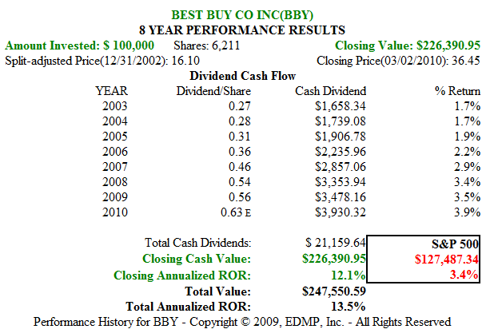 Figure 10. BBY 8yr Dividend and Price Performance