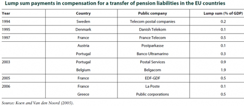 lump_sum_payments_in_compensation_for_a_transfer_of_pension_liabilities_in_the_eu_countries.png