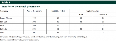 pension_liability_transfers_to_the_french_governmetn.png